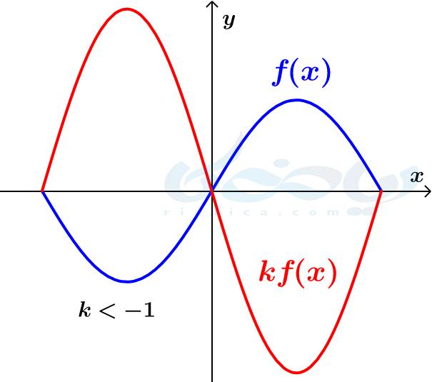 قرینه و انبساط عمودی- تبدیل نمودار توابع ریاضی دوازدهم تجربی