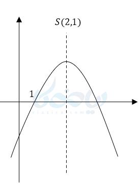 راس نمودار در تابع سهمی