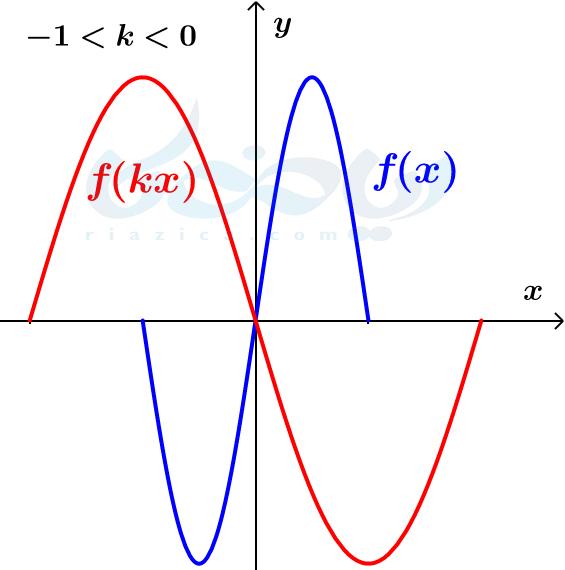 قرینه و انبساط افقی- تبدیل نمودار توابع ریاضی دوازدهم تجربی