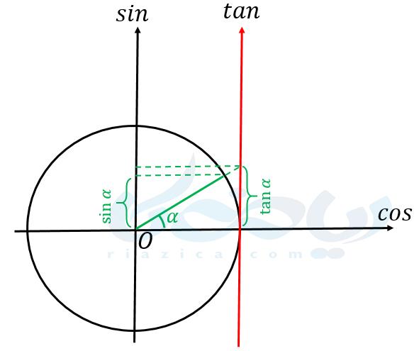 مقایسۀ نسبتهای مثلثاتی یک زاویه در ربع اول
