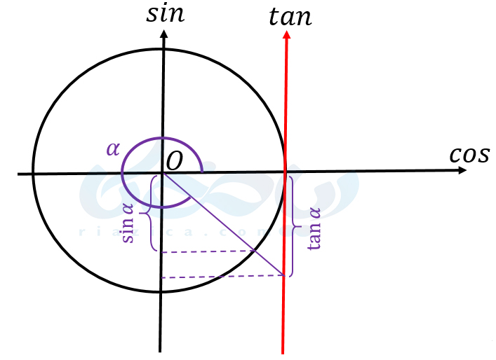 مقایسۀ نسبتهای مثلثاتی یک زاویه در ربع چهارم
