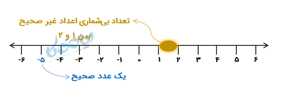 تعریف اعداد صحیح