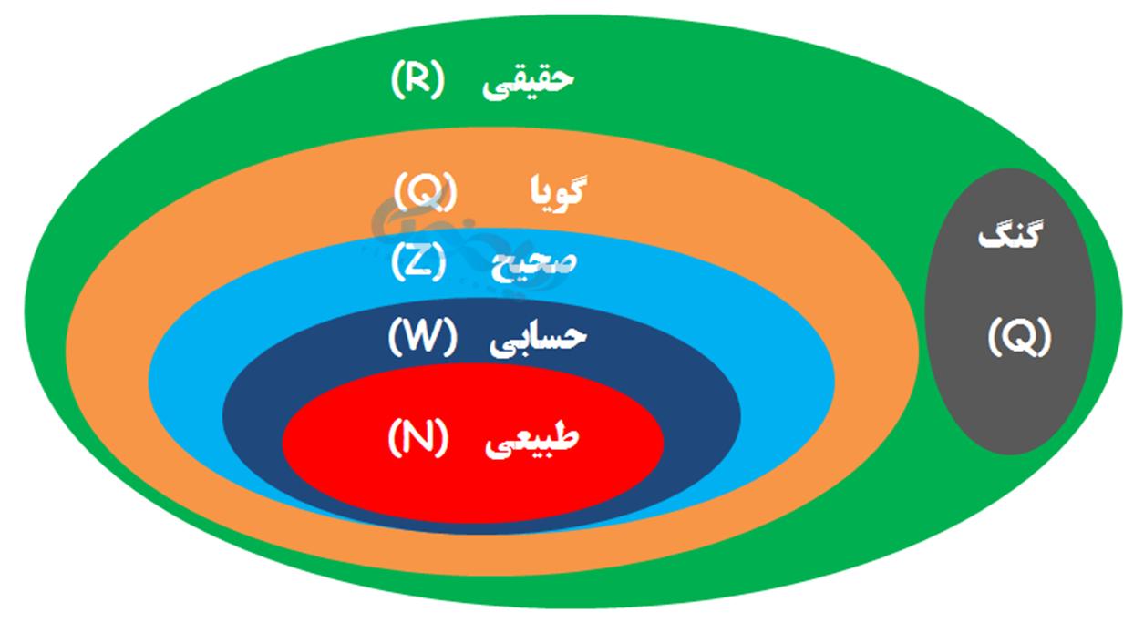 ارتباط تصویری مجموعه اعداد