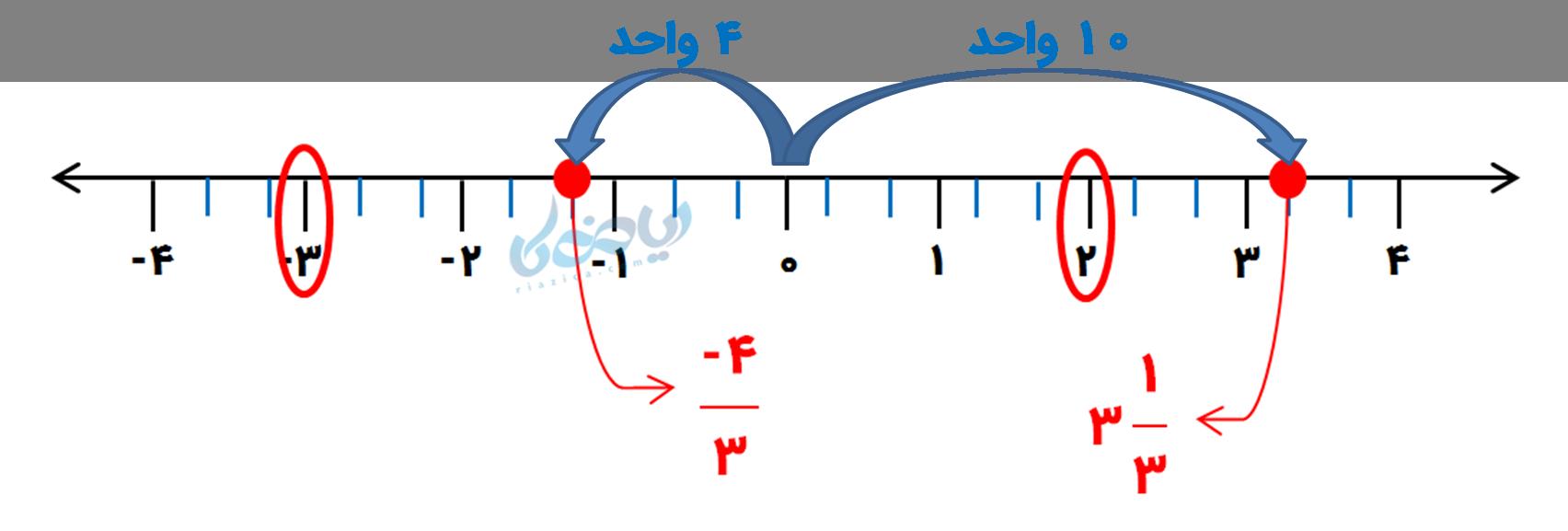 جمع و تفریق اعداد گویا روی محور