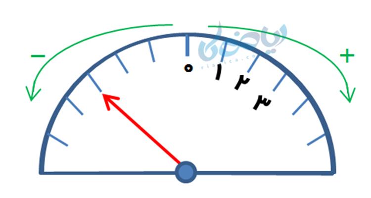 نمایش عدد روی عقربه