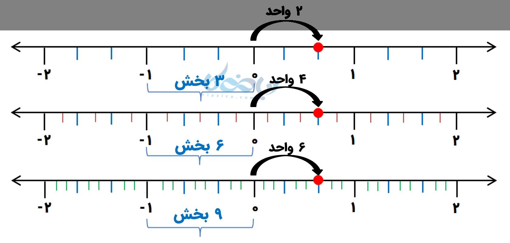 نمایش تساوی دو عدد گویا روی محور