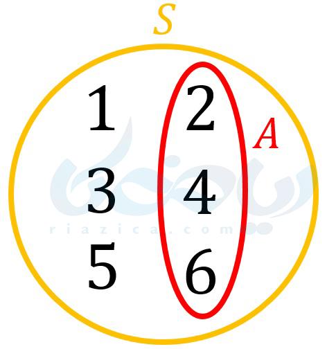 مجموعه ها و احتمال ریاضی نهم - نمودار ون پیشامد و فضای نمونه