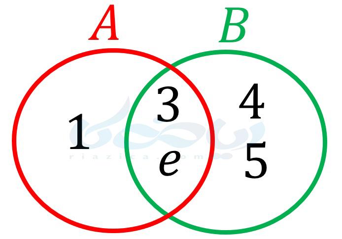 مجموعه های برابر ریاضی نهم - نمودار ون دو مجموعه