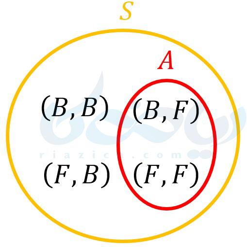 نمودار ون پیشامد و فضای نمونه