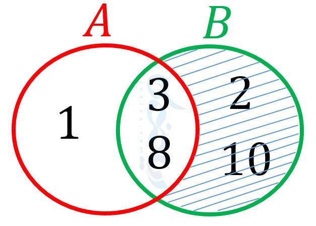 نمودار ون تفاضل دو مجموعه