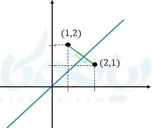 مثالی از وارون تابع ریاضی یازدهم تجربی