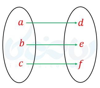 نمودار ون و تابع یک به یک