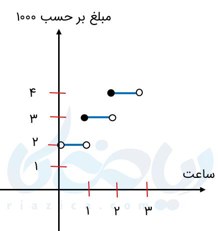 مثالی از تابع جز صحیح