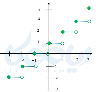 آموزش رسم نمودار تابع جزء صحیح