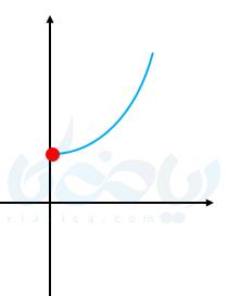تابع معکوس ریاضی یازدهم تجربی