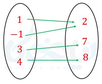 نمودار ون و تابع غیر یک به یک