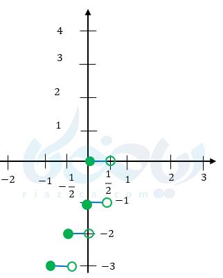 آموزش رسم نمودار تابع جز صحیح