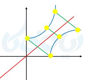 مثالی از نمودار وارون تابع ریاضی یازدهم تجربی
