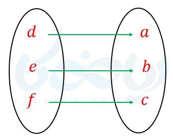 مثالی از نمودار ون و تابع یک به یک و وارون پذیر