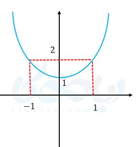 نمودار سهمی