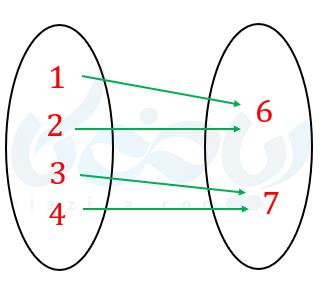 مثالی از نمودار ون و تابع غیر یک به یک و غیر وارون پذیر