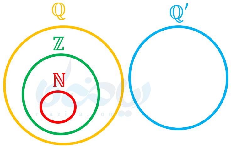 نمودار ون مجموعۀ اعداد گنگ
