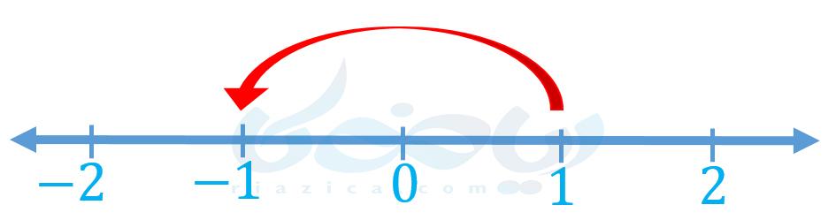 معرفی عددهای علاکت دار ریاضی هفتم - محاسبۀ قرینۀ یک عدد