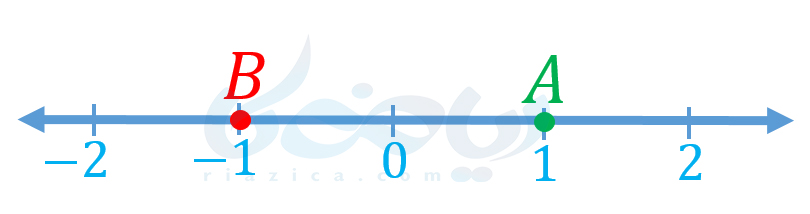 قدر مطلق ریاضی نهم - فاصله از مبدأ