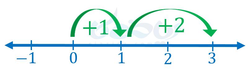 جمع و تفریق عددهای صحیح هفتم
