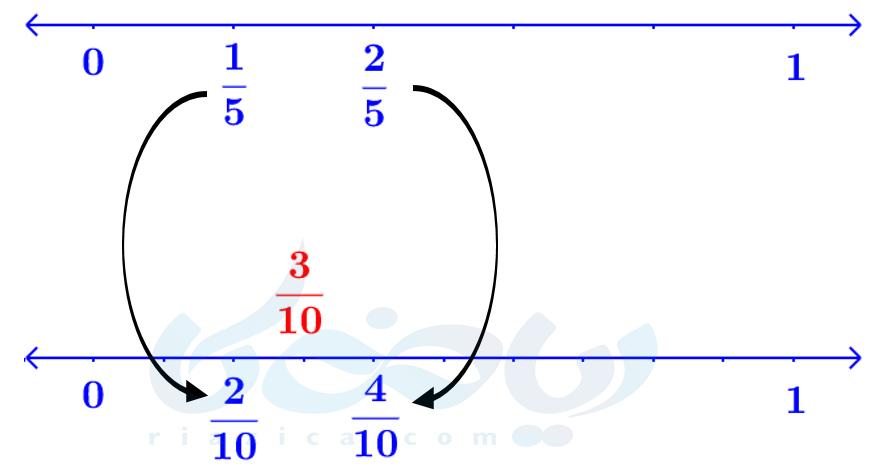 پیدا کردن کسر بین دو کسر- اعداد گویا ریاضی نهم