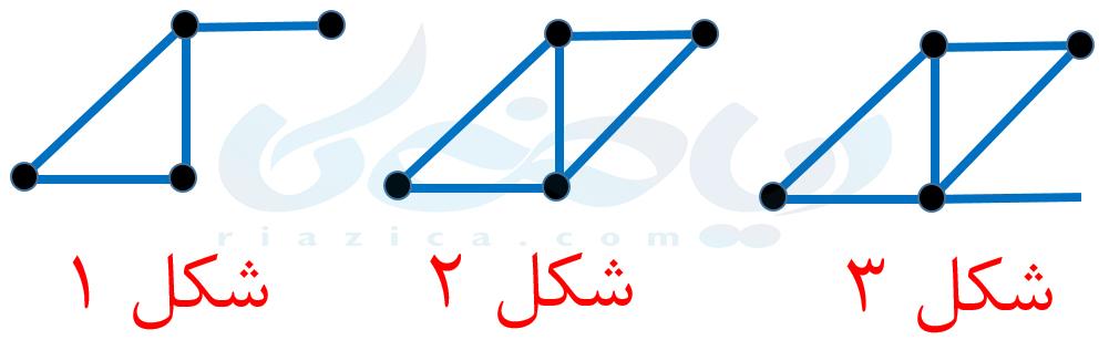 راهبرد الگویابی- راهبردهای حل مسئله ریاضی هفتم