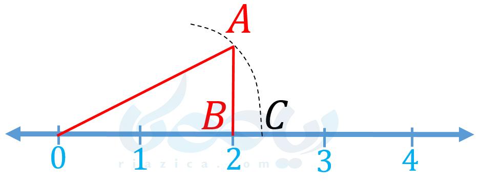 نمایش عدد گنگ روی محور اعداد