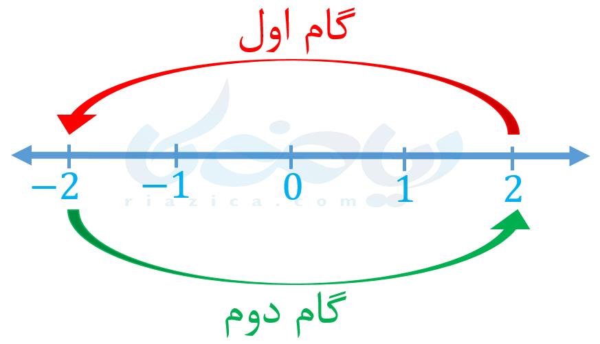 مثال از معرفی عددهای علامت دار ریاضی هفتم
