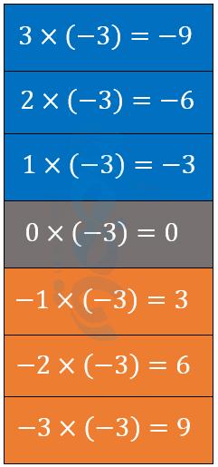 حاصل ضرب اعداد صحیح در -3