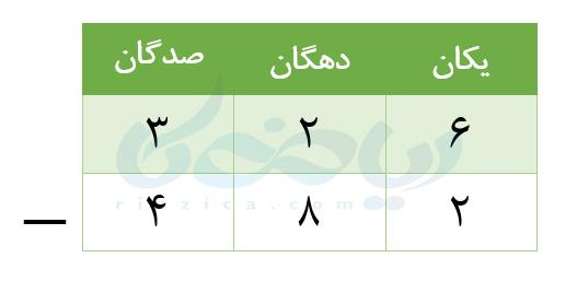 جمع و تفریق اعداد سه رقمی- جدول