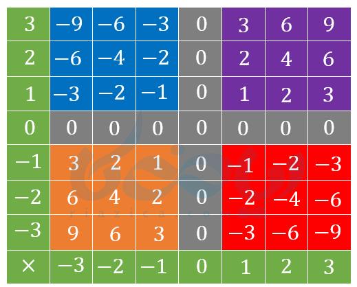 جدول ضرب اعداد صحیح- ضرب و تقسیم عددهای صحیح پایه هفتم