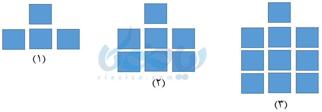 الگوی عددی- مقدار عددی یک عبارت جبری هفتم