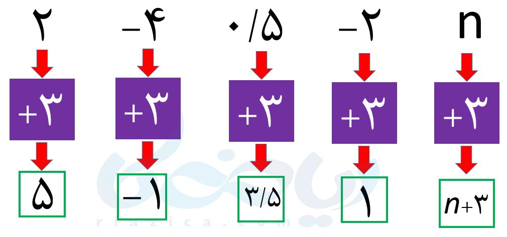 الگوهای عددی ریاضی هفتم - جمع متغیرها با اعداد