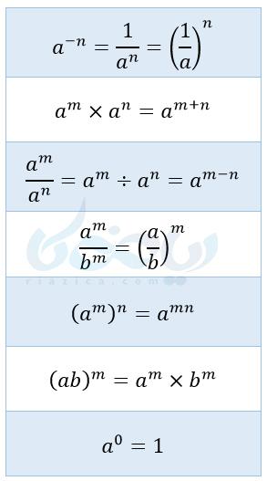 توان صحیح ریاضی نهم
