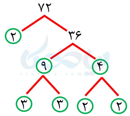 مثال از تجزیۀ اعداد- شمارنده اول ریاضی هفتم