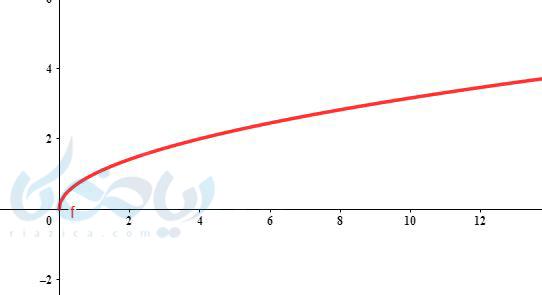 رسم تابع رادیکالی ریاضی یازدهم