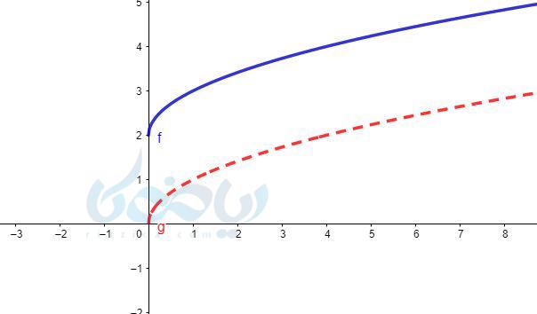 رسم نمودار تابع به روش انتقال در ریاضی یازدهم تجربی