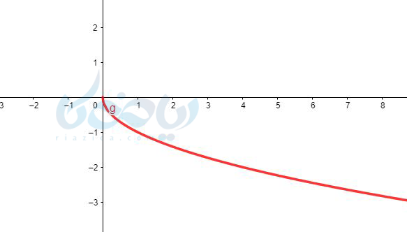 رسم نمودار تابع به روش نقطه یابی در ریاضی یازدهم تجربی