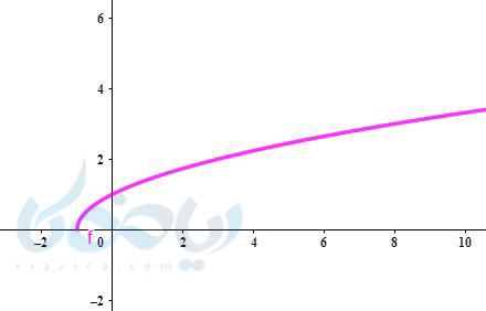 رسم تابع رادیکال ریاضی یازدهم