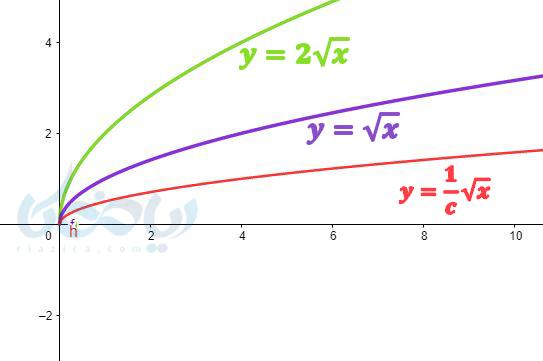 تفاوت ضریب رادیکال در رسم نمودار تابع رادیکالی