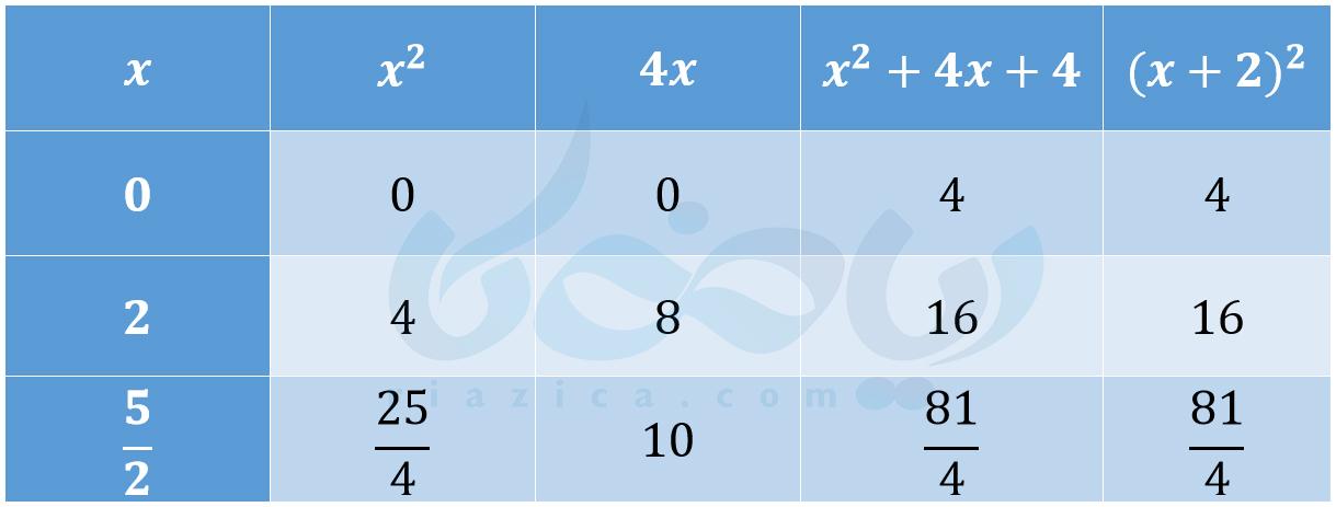اتحاد ریاضی نهم