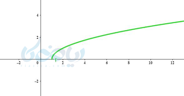 رسم تابع به روش نقطه یابی