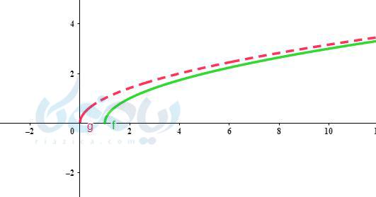 رسم تابع رادیکالی به روش انتقال ریاضی یازدهم