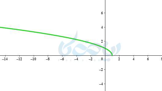 رسم تابع رادیکالی به روش نقطه یابی ریاضی یازدهم