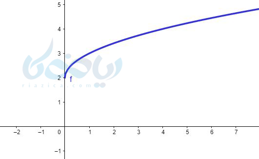 رسم نمودار تابع به روش نقطه یابی